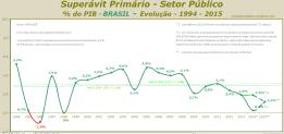 Superávit Primário - Setor Público - % do PIB - BRASIL - Evolução - 1994 - 2015 - rev. B