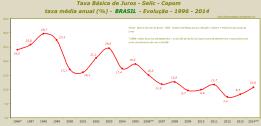 Taxa Básica de Juros - Selic - Copom   taxa média anual (%) - BRASIL - Evolução - 1996 - 2014 - rev. B