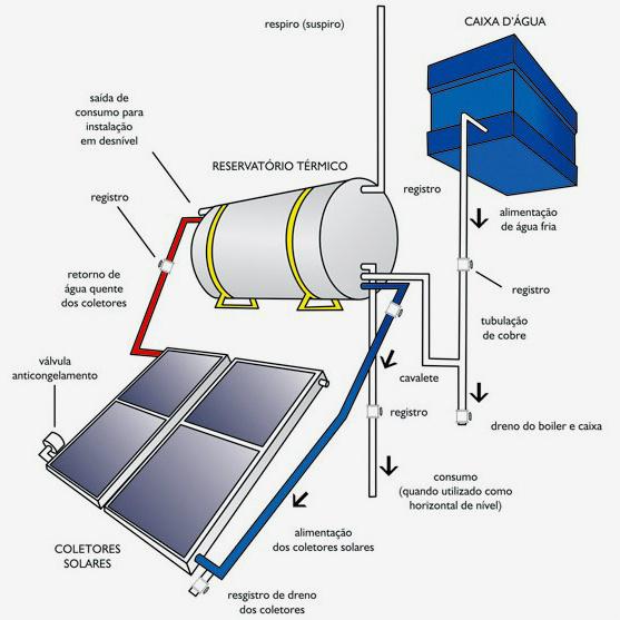 empresa de aquecedor solar Campinas