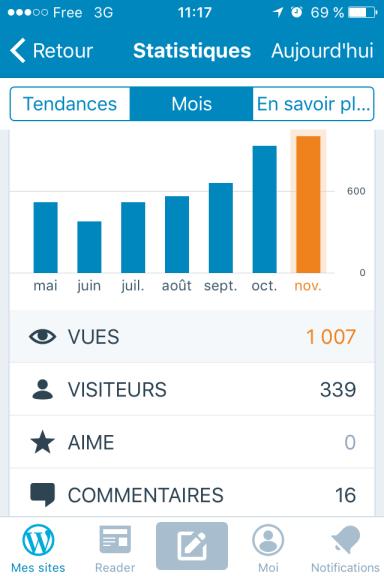 je n'ai jamais été aussi content de passer sur la page statistiques de l'appli wordpress ! Le blog de la micro-brasserie du vallon à enfin réussi à dépasser les 1000 vues mensuelles alors qu'il reste encore 10 jours jusquà la fin du mois !! :O
