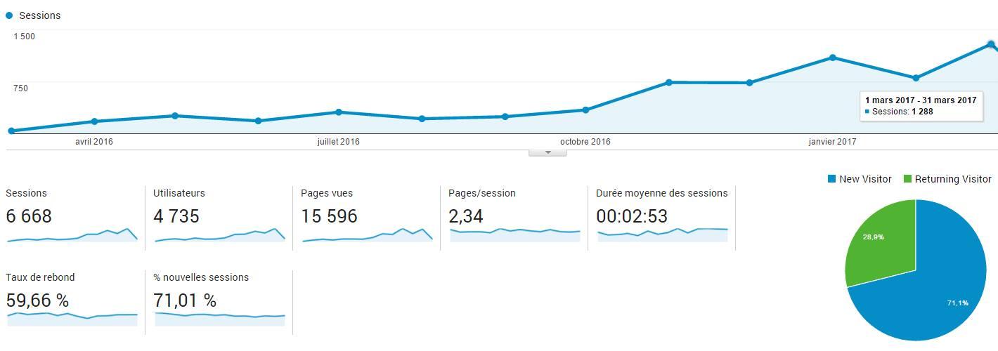 Statistiques de fréquentation du blog de la brasserie du vallon (du 1 mars 2016 au 31 mars 2017)