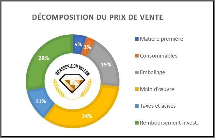 Rentabilité d'une brasserie - Bilan financier et croissance de la Brasserie du Vallon