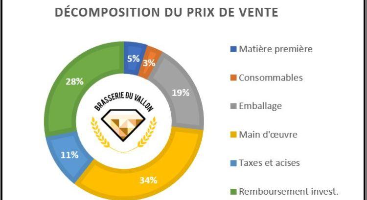 Rentabilit d 39 une brasserie bilan financier et croissance de la brasser - Tollens prix au litre ...