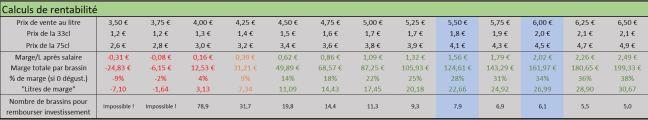 prix de vente et rentabilité des bières à la brasserie du vallon remboursement investissement micro-brasserie prix au litre pourcentages Excel tableau