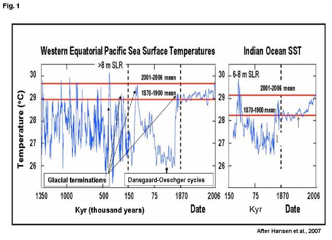 Figure 1. Evolution of deep-sea temperatures in the Pacific and Indian oceans (Hansen et al., 2007)