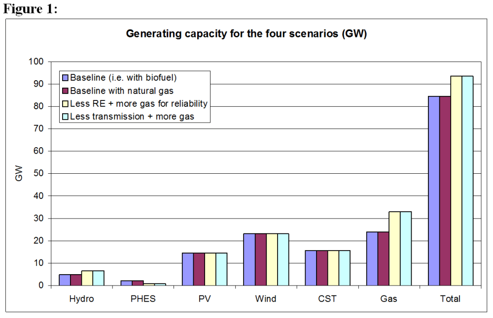 100% renewable electricity for Australia – the cost (6/6)