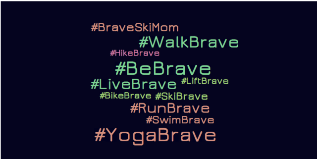 #livebrave word cloud