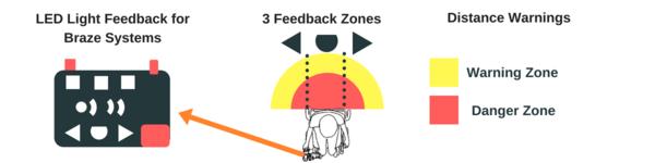 Braze Sentina Controller Warning Zone