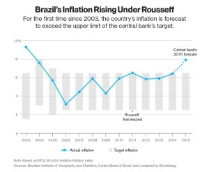 brazil inflat