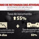 聖保羅州政府透露從6月1日起重新逐步開放商業的標準及階段
