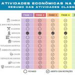 里約市從本週二(6月2日)起重新開放經濟和海邊人行道,共分6個階段實施