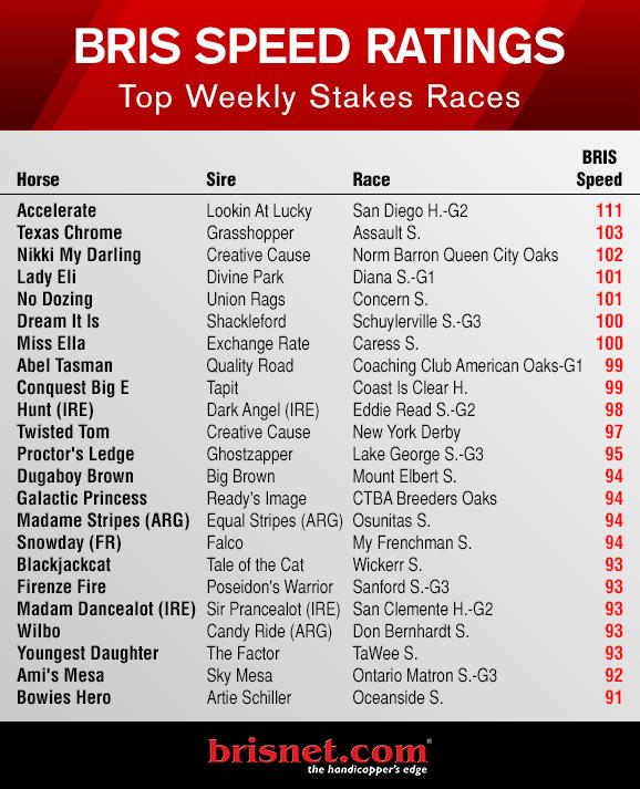 Top Weekly Brisnet Speed Ratings For Stakes July 18 24