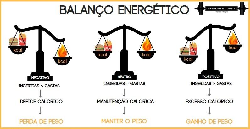 O balanço energético, o fator mais importante para ganhar/perder peso, depende da quantidade de calorias por dia que tu gastas.