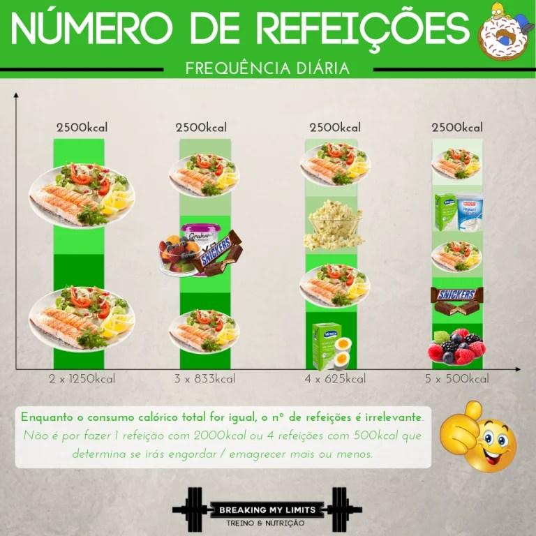 O número de refeições diárias é praticamente irrelevante enquanto se mantiver o aporte calórico pretendido. Não obstante, manipular o timing dos nutrientes ao longo do dia para os emparelhar melhor em torno do(s) treino(s) pode potenciar a performance e recuperação do atleta.