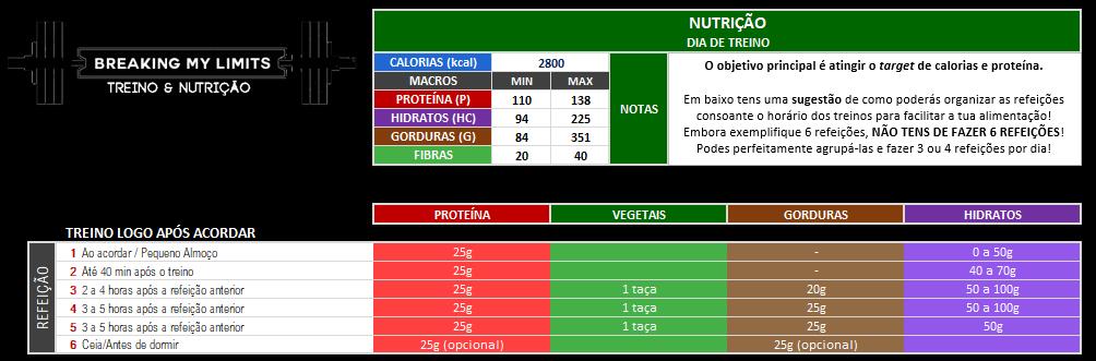 Exemplo de uma prescrição nutricional no acompanhamento online Breaking My Limits
