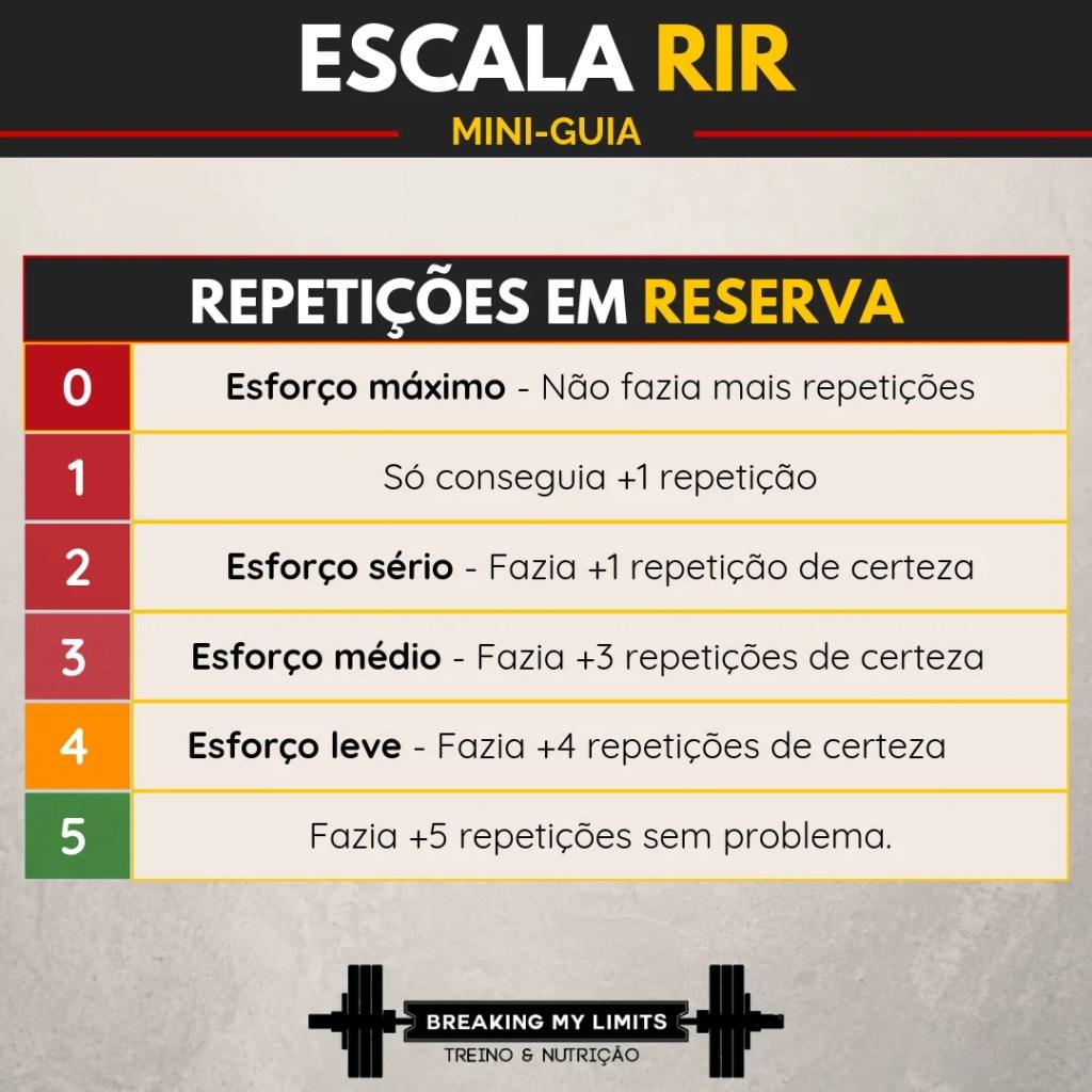 Escala de repetições em reserva