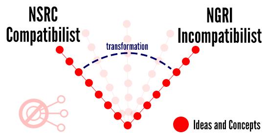 Compatibilist-Incompatibilist-Transformation