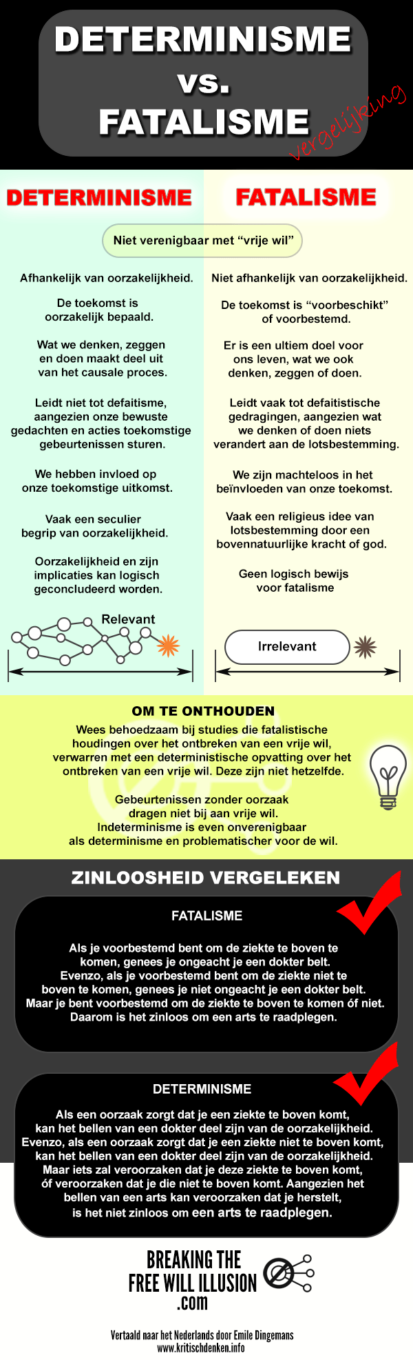 DETERMINISME-VS-FATALISME-infographic-DUTCH