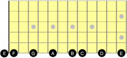 guitar fretboard F Major