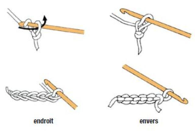 chainette ou maille en l'air au crochet