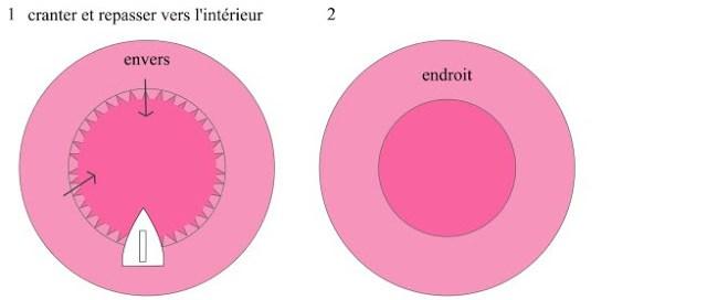 assembler coutures concaves et convexes