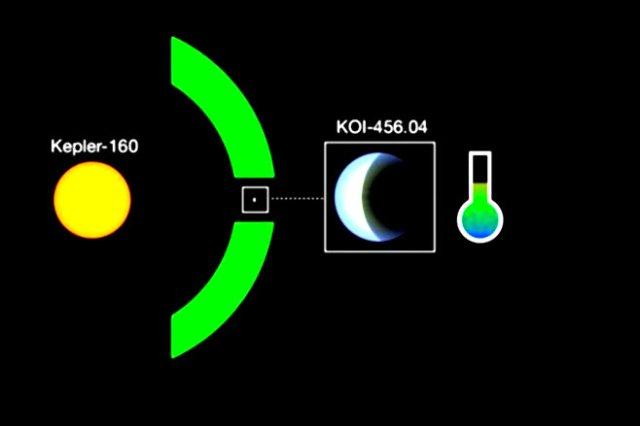 René Heller's illustration of Kepler-160 and KOI-456.04