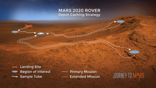 'Journey to Mars:' NASA's Perseverance rover's caching strategy.
