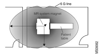 Pennsylvania Patient Safety Authority's illustration of the 5G zone around a typical MRI scanner.