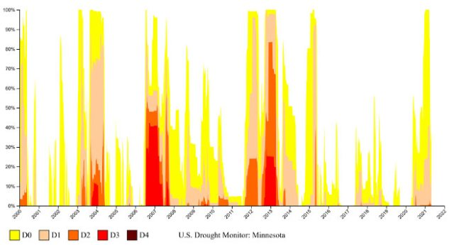 Minnesota drought conditions. (2000-2021)