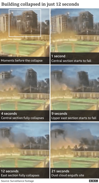 Surfside condo collapse: six moments in 21 seconds, from surveillance footage via BBC News. (June 24, 2021)
