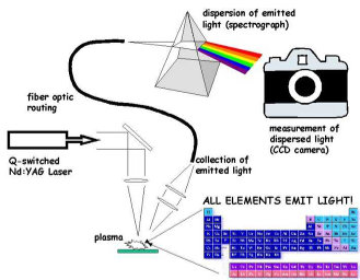 US Army Research Laboratory's schematic of a LIBS system. (2010)