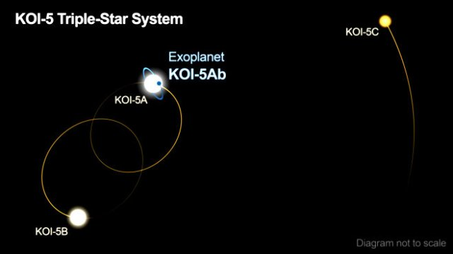Caltech/R. Hurt's KOI-5 star system diagram. Not to scale.)