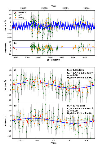 Nicholas Scarsdale et al.'s chart of radial velocity points for HD 63935. (2021)