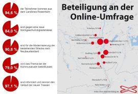 Eine Online-Umfrage des Brennerdialogs im Vorfeld der Kommunalwahl 2020 zeigte klar, dass die Menschen in der Region eine neue Bahntrasse ablehnen und die Modernisierung der Bestandsstrecke wollen. Quelle: Brennerdialog
