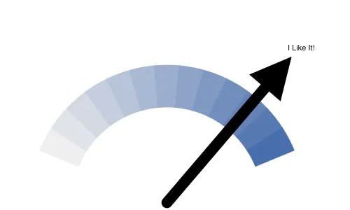 Google-O-Meter Chart