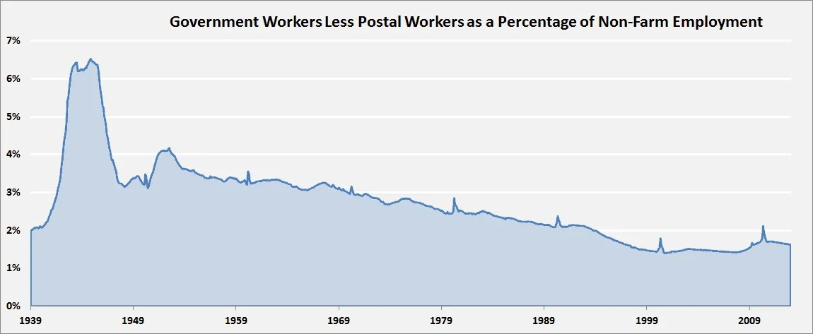 Is Government Employment Down?