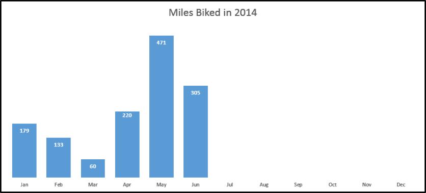 miles biked june 2014