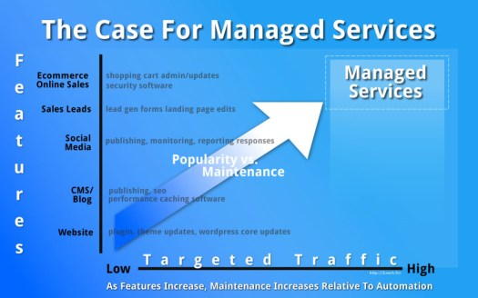 WordPress Managed Hosting and Managed IT Services