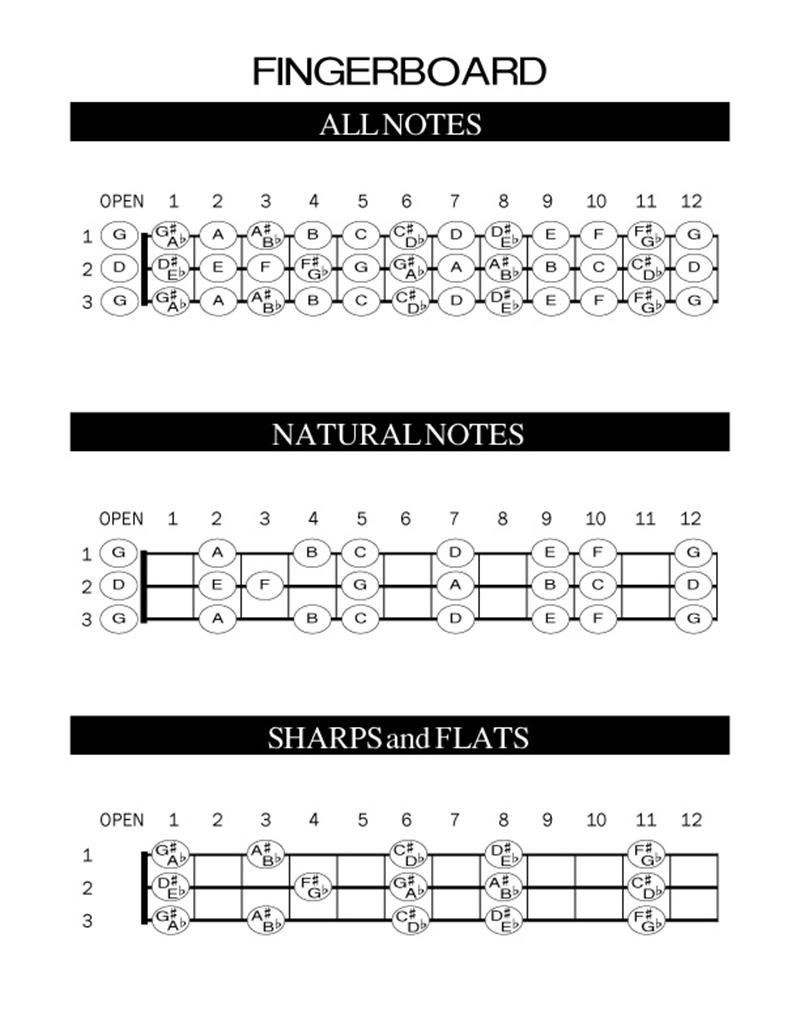 Chords-Fretboard-Diagrams-CBG-3-String