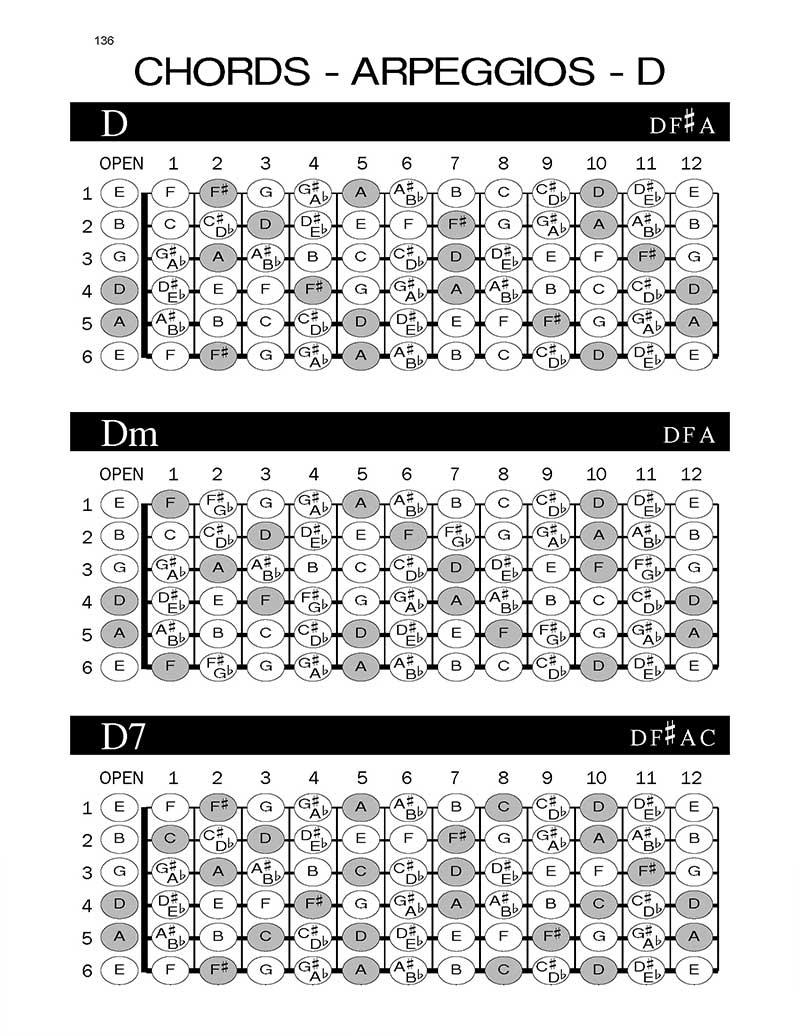 blank-guitar-tablature-workbook-arpeggio-chord
