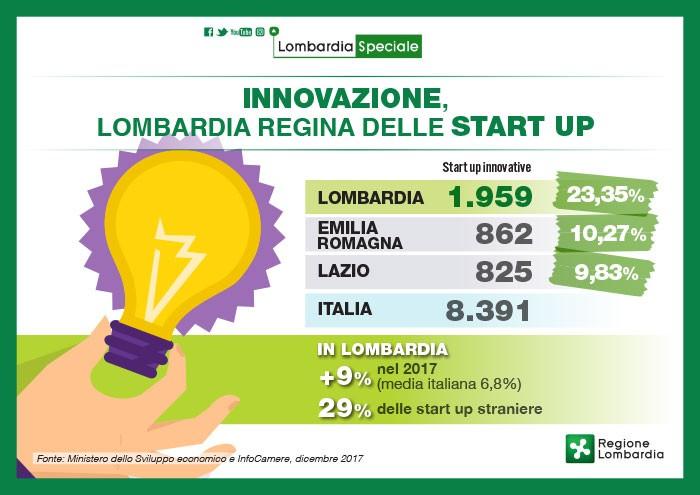 Startup a Brescia, ecco i dati