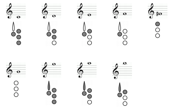 Three Fingering Diagram Builder tutorials – Clarinet Fingering Chart