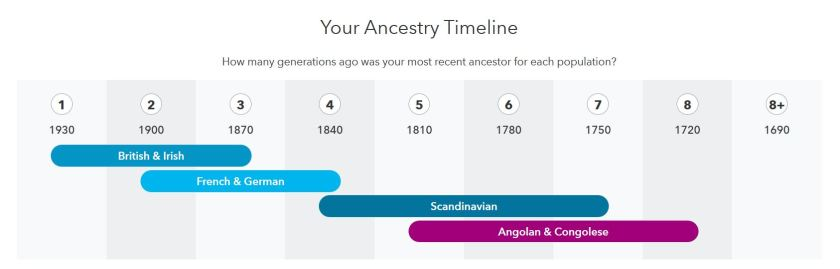 Dr Cook-Snell's 23 and Me Ancestry Timeline