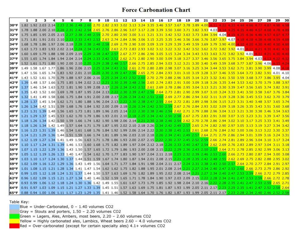 Zahm Nagel Force Carbonation Chart