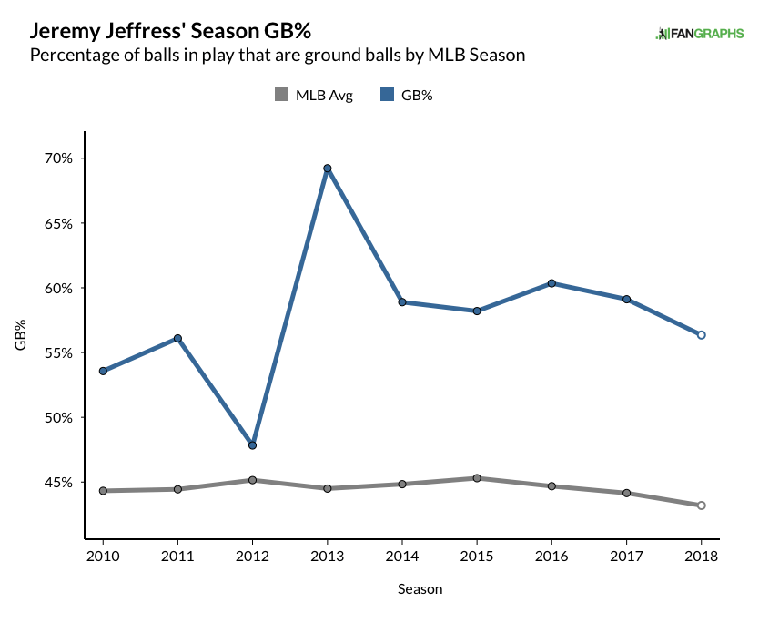 jeffress, jeremy - career gb% graph