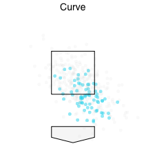 Jeffress, Jeremy - Curve Placement.png