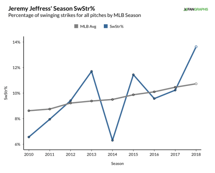 jeffress, jeremy - whiff% graph