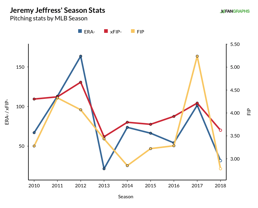 jefress, jeremy - career fip:xfip-:era- graph