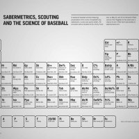 Sabermetric Periodic Table / 20-80 Scale