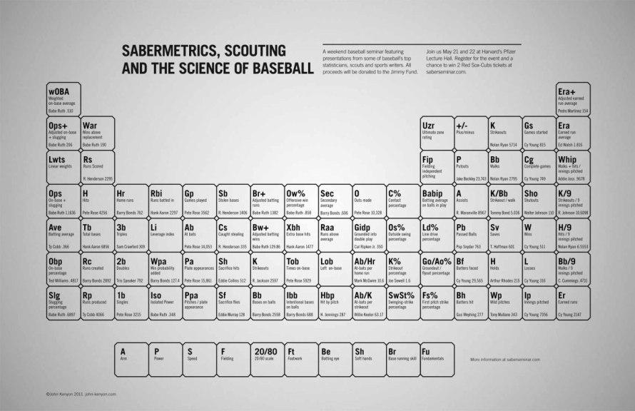 sabermetric periodic table